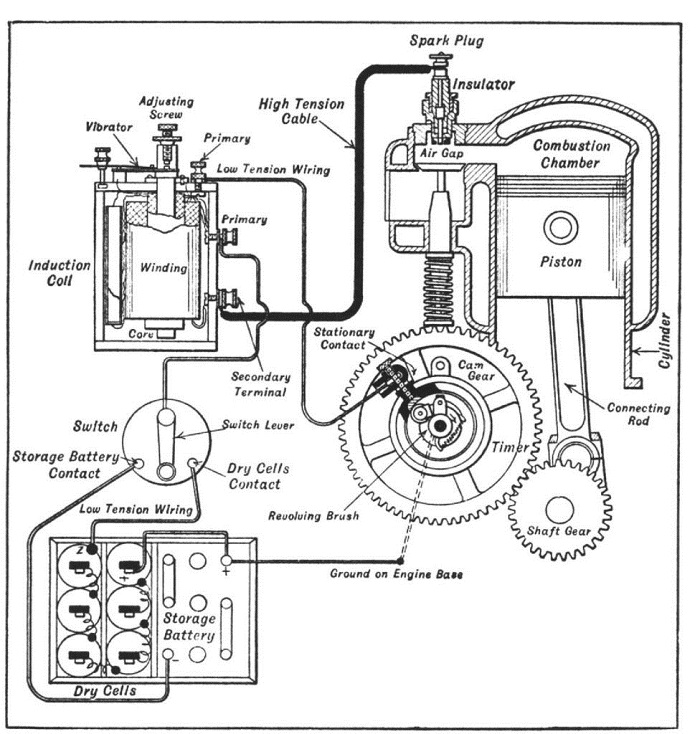 Model T Coil Box Wiring Diagram
